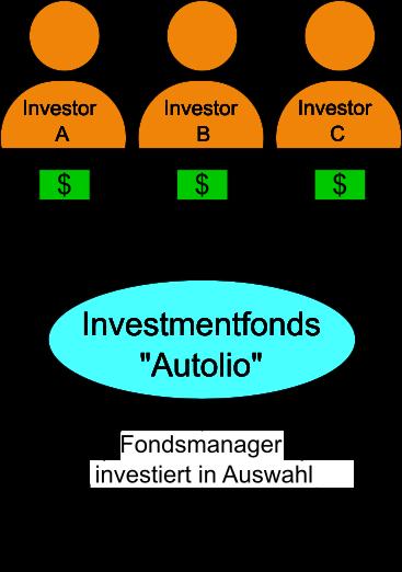 Wie funktioniert ein Investmentfonds, Investorengeld wird vom Fondsmanager in ausgewählte Wertpapiere (Aktien) angelegt