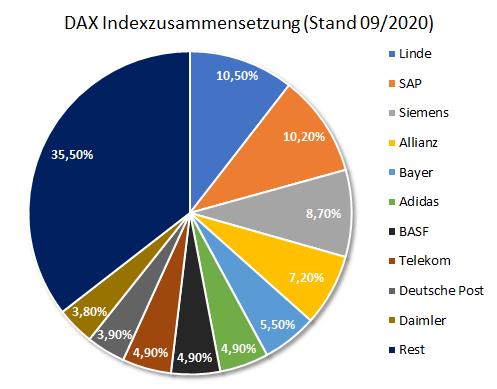Kuchendiagramm zur prozentualen Indexzusammenssetzung des DAX im September 2020