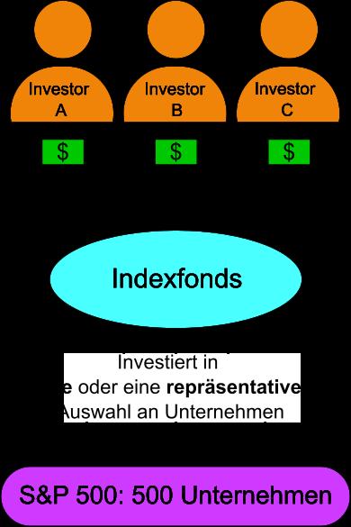 Wie funktioniert ein Indexfonds, Investorengeld wird in alle oder eine repräsentative Auswahl von Unternehmen investiert