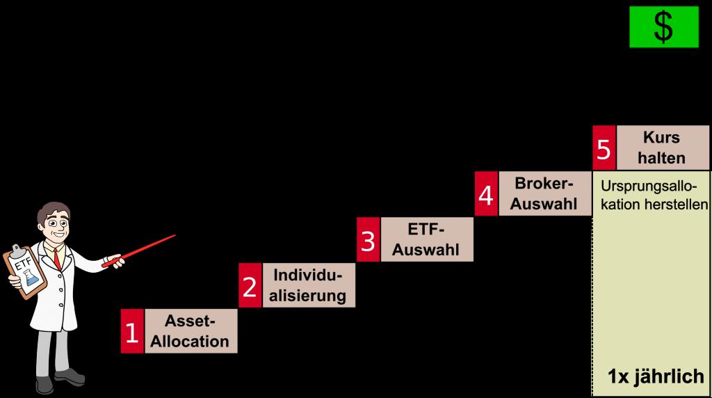 Mit den 5 Schritten Asset Allocation, Individualisierung, ETF-Auswahl, Broker-Auswahl und Rebalancing finanzielle Freiheit erreichen