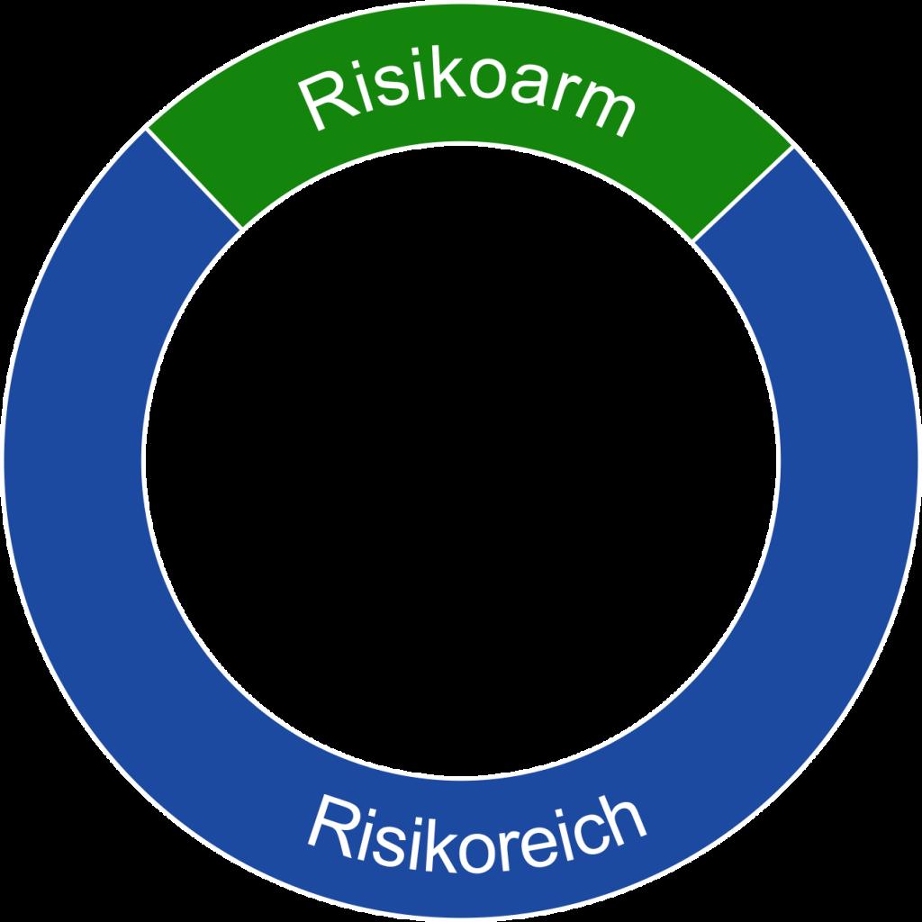 Asset Allocation bedeutet in erster Ebene die Einteilung in risikoarme und risikoreiche Anlageklassen