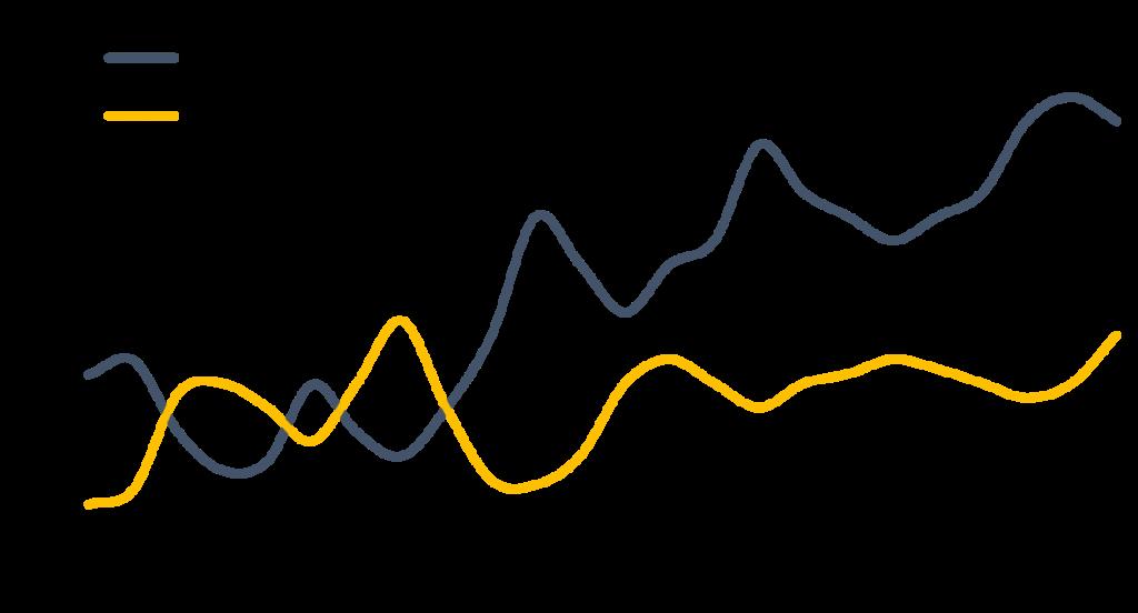 Negative Korrelation der Wertentwicklung von zwei Anlageklassen