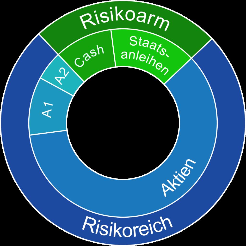 Zweite Ebene Asset Allocation bedeutet Einteilung in Anlageklassen wie Aktien, Staatsanleihen und Cash