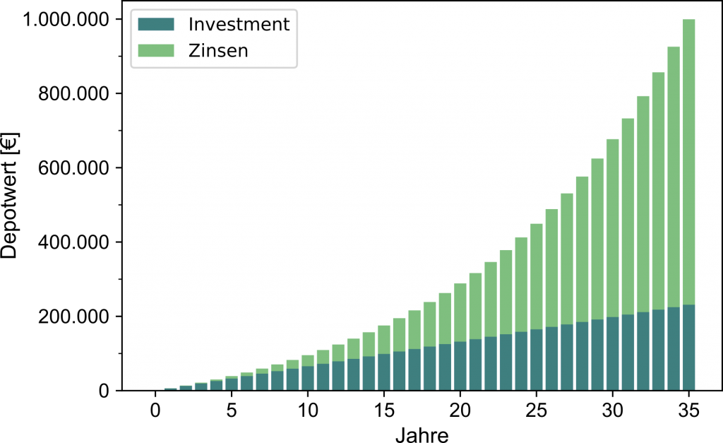 Zinseszinseffekt von ETFs