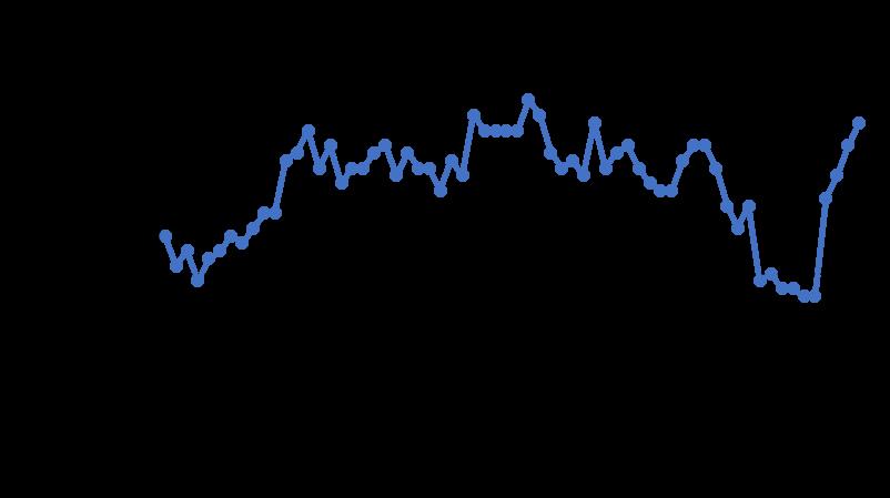 Verbraucherpreisindex in Deutschland schwankt in den vergangenen 5 Jahren von 2016 bis 2021