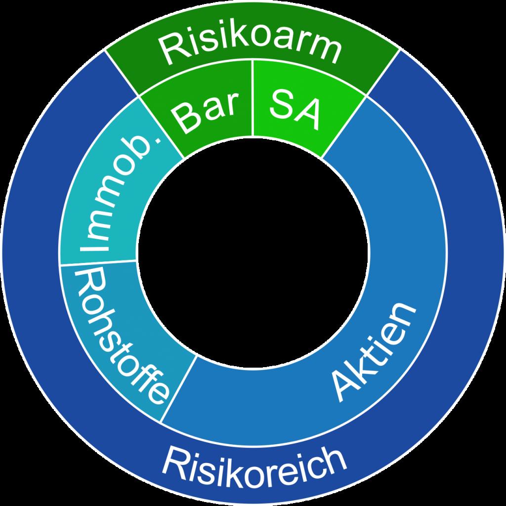 Asset Allocation Aufteilung in einen riskoarmen und risikoreichen Teil mit Aktien Staatsanleihen Rohstoffen und Immobilien